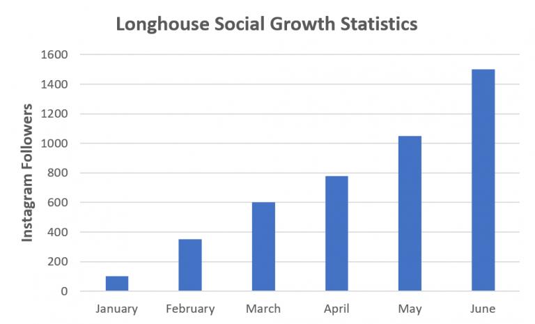 Longhouse Social Graph