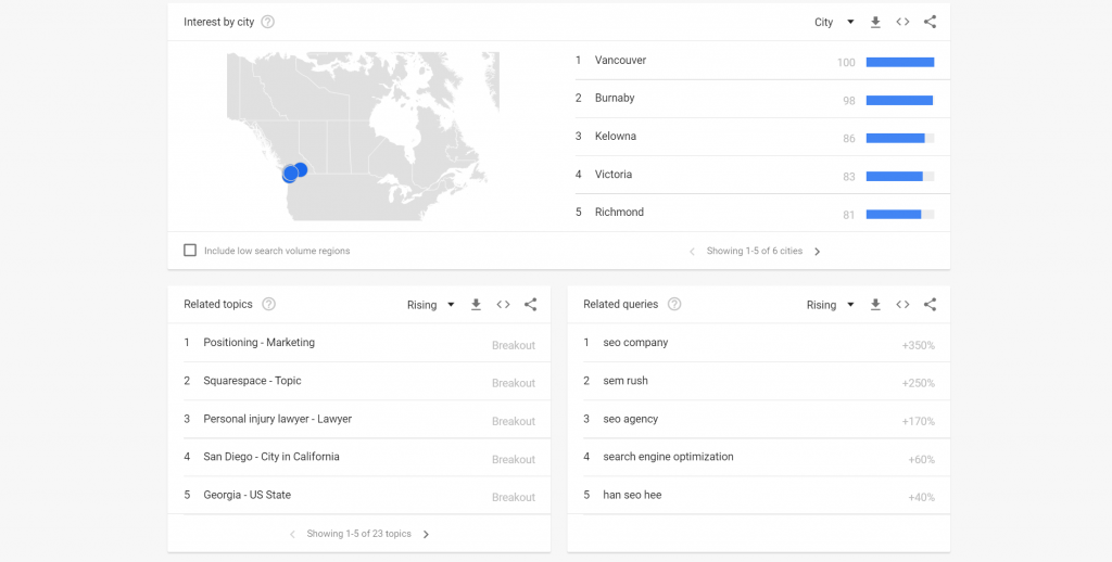 Screenshot of a lookup for Search Engine Optimization on Google Trends, showing related queries and topics.