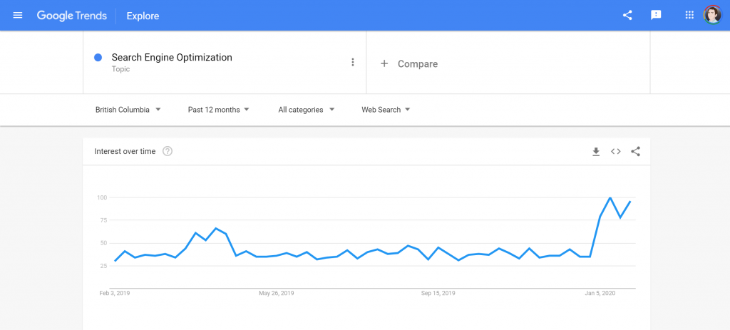 Screenshot of a lookup of Search Engine Optimization on Google Trends